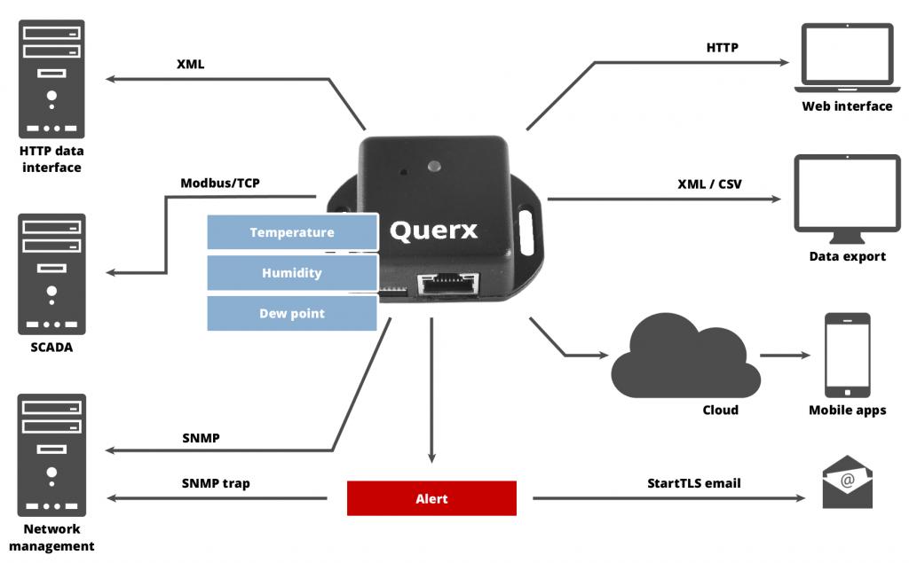 Schnittstellen der Querx Datenlogger