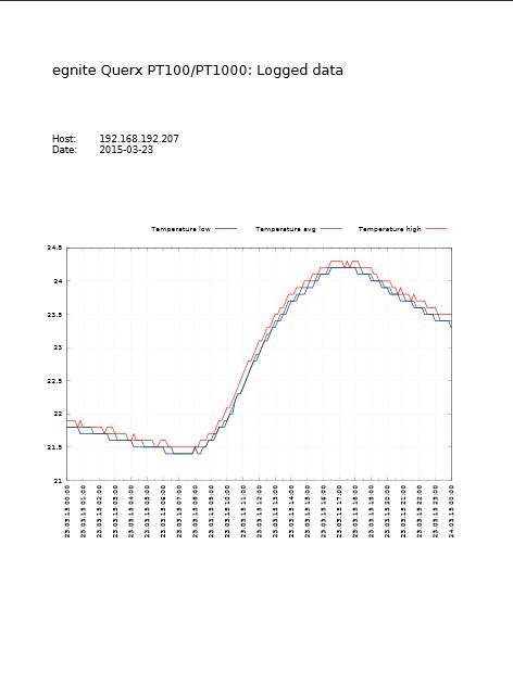 Querx: Visualisierung von Daten mit Gnuplot